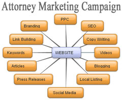 Marketing Optimization Plan For Attorneys